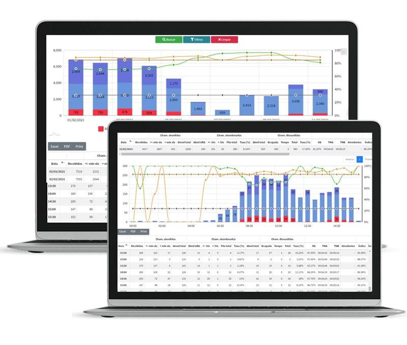 Indicadores e Dashboards em Software Call Center